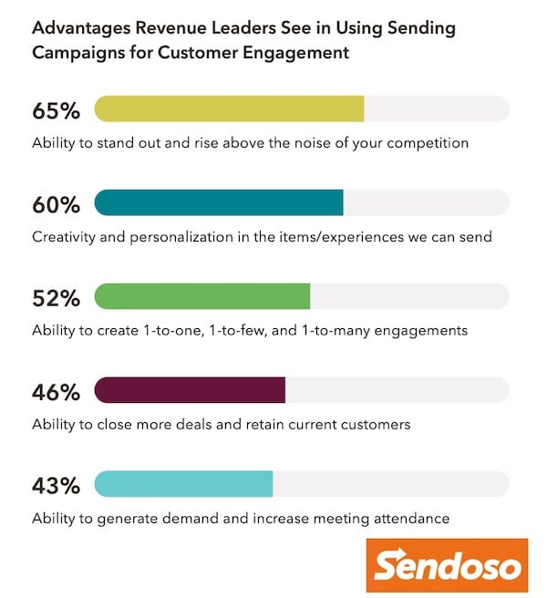 advantages to using gifts for customer engagement